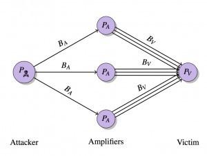 Ataque de reflejo y amplificación distribuido.