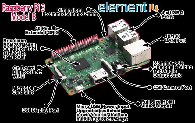 El último modelo Raspberry Pi 3 cuentan con muchas características actualizadas que incluyen un procesador de 10 veces más rápido que el Raspberry Pi 2 Element 14