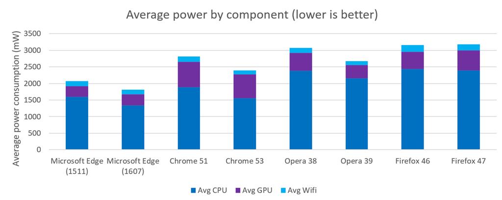 average-power-edge
