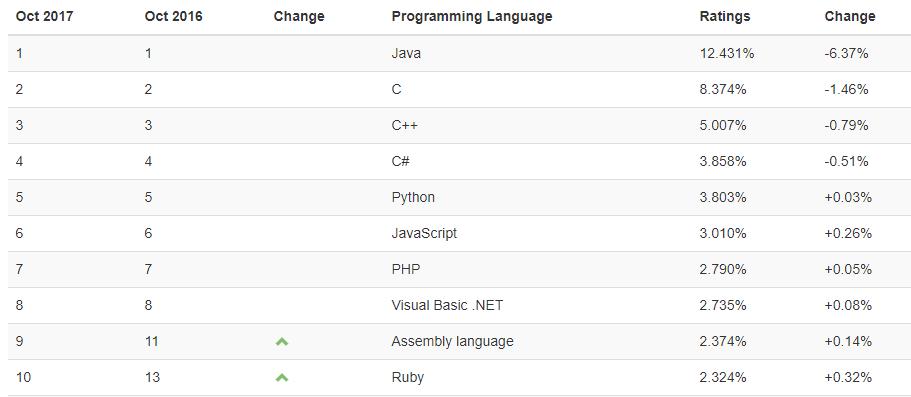 Top 10Lenguajes de Programación Tiobe