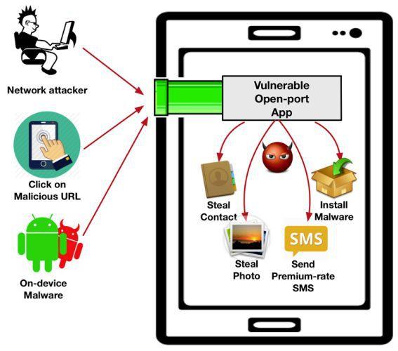 Puertos-Abiertos-Apps-Android