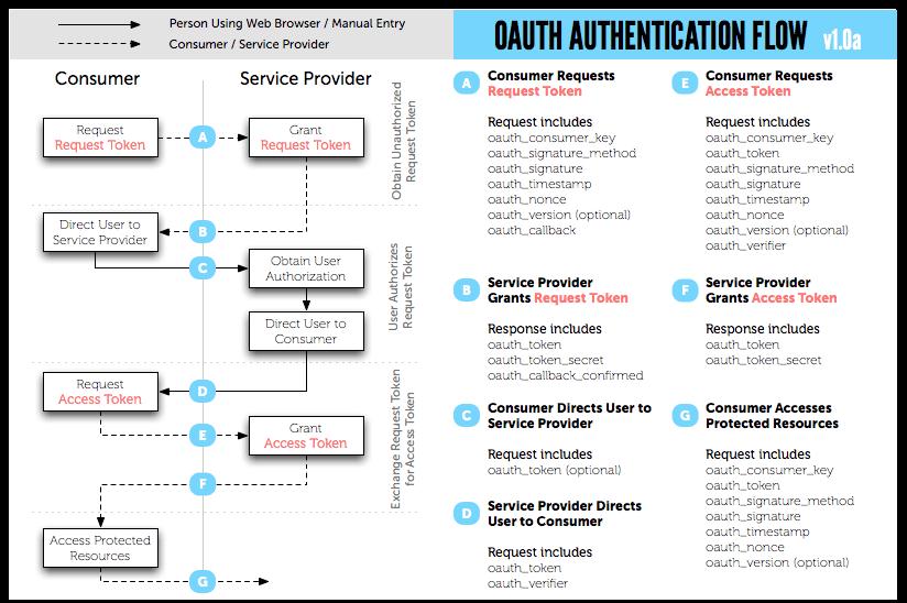 Cómo Funciona OAuth