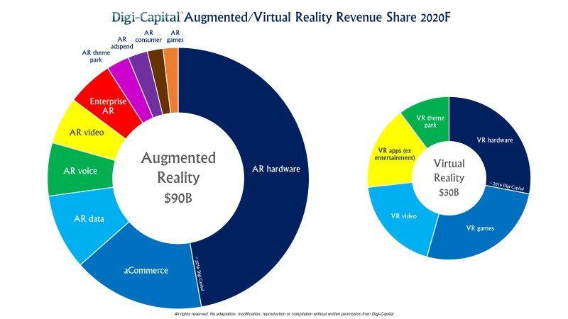 Comparacion RA RV 2020 DigiCapital