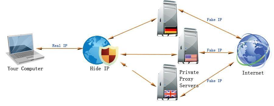 Proxy Oculta su dirección IP