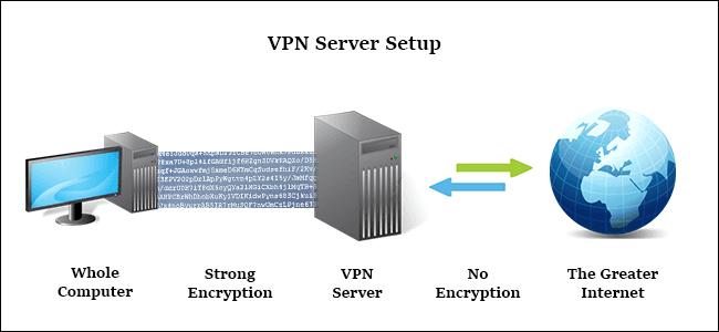 Que es una VPN
