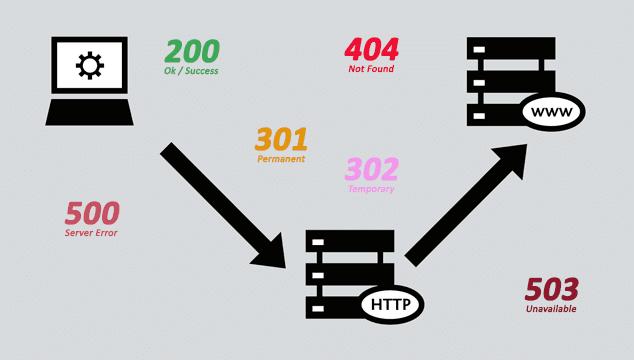 Códigos de Estado HTTP (HTTP Status Codes)