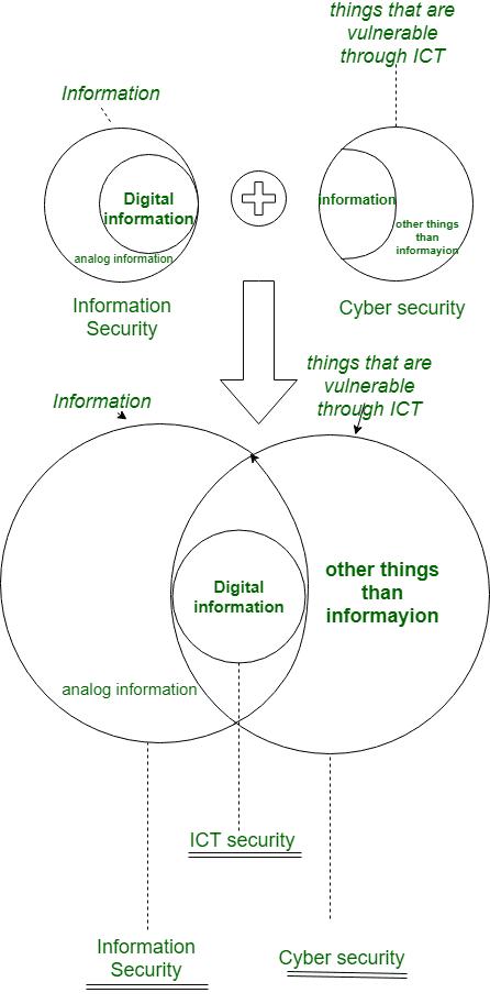 Diferencia entre la seguridad de la información y la ciberseguridad