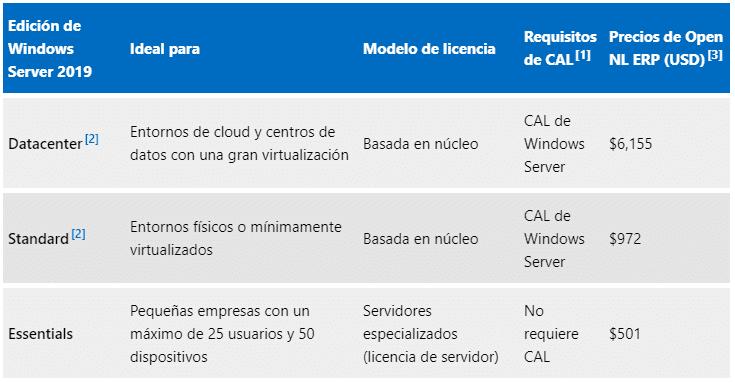 Precios de Windows Server 2019